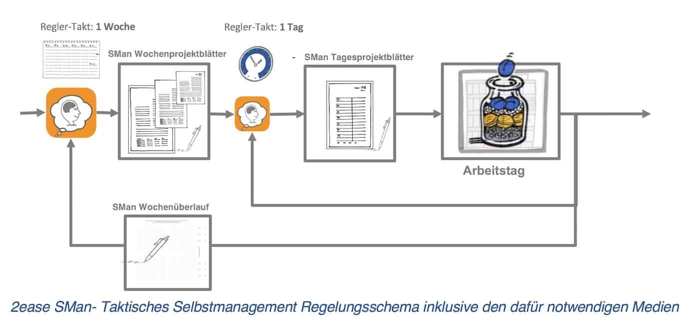 Taktisches Selbstmanagement Regelkreise SManSystems