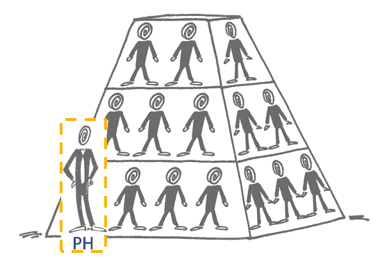 SMoffen-Erfahrungen- Pyramide