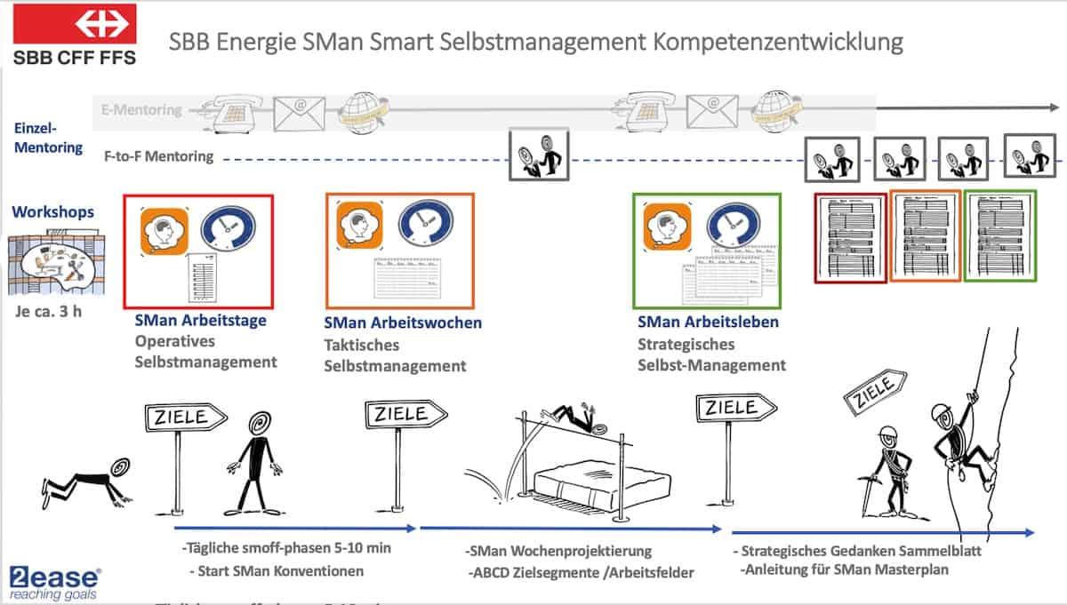 SBB Energie Kursverlauf Selbstmanagement