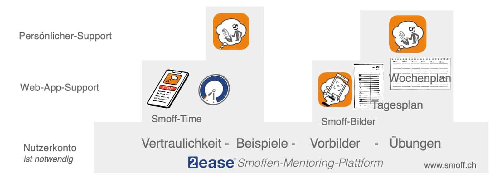 Smoffen-Support-Plattform