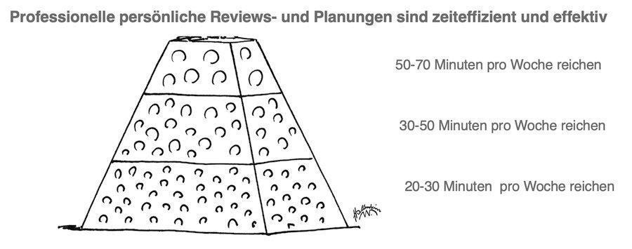 Zeitaufwand zum Smoffen Pyramide