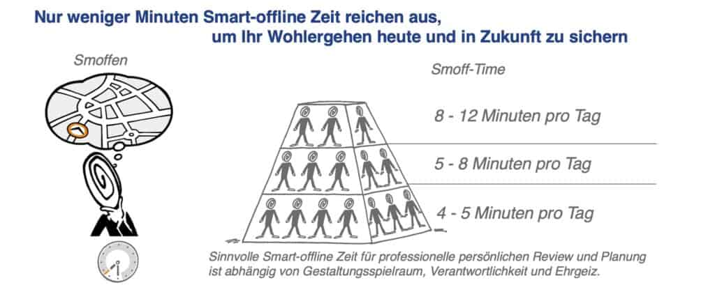 Smoff-Time pro Tag Empfehlung 0221