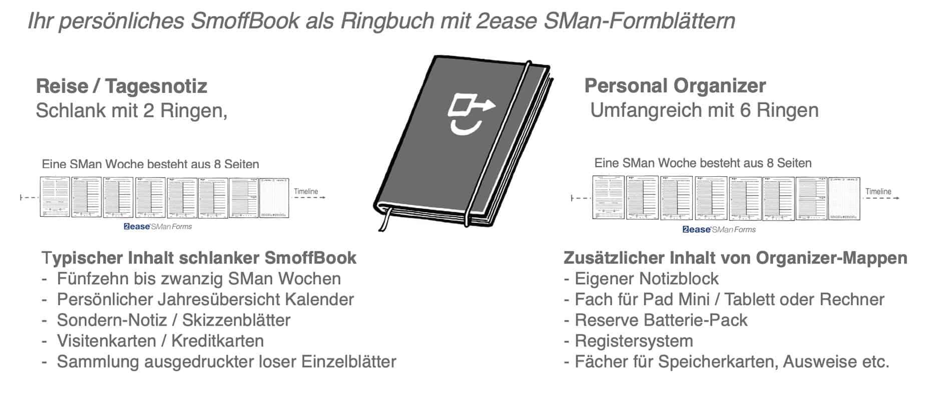 SmoffBook Formate und Inhalte