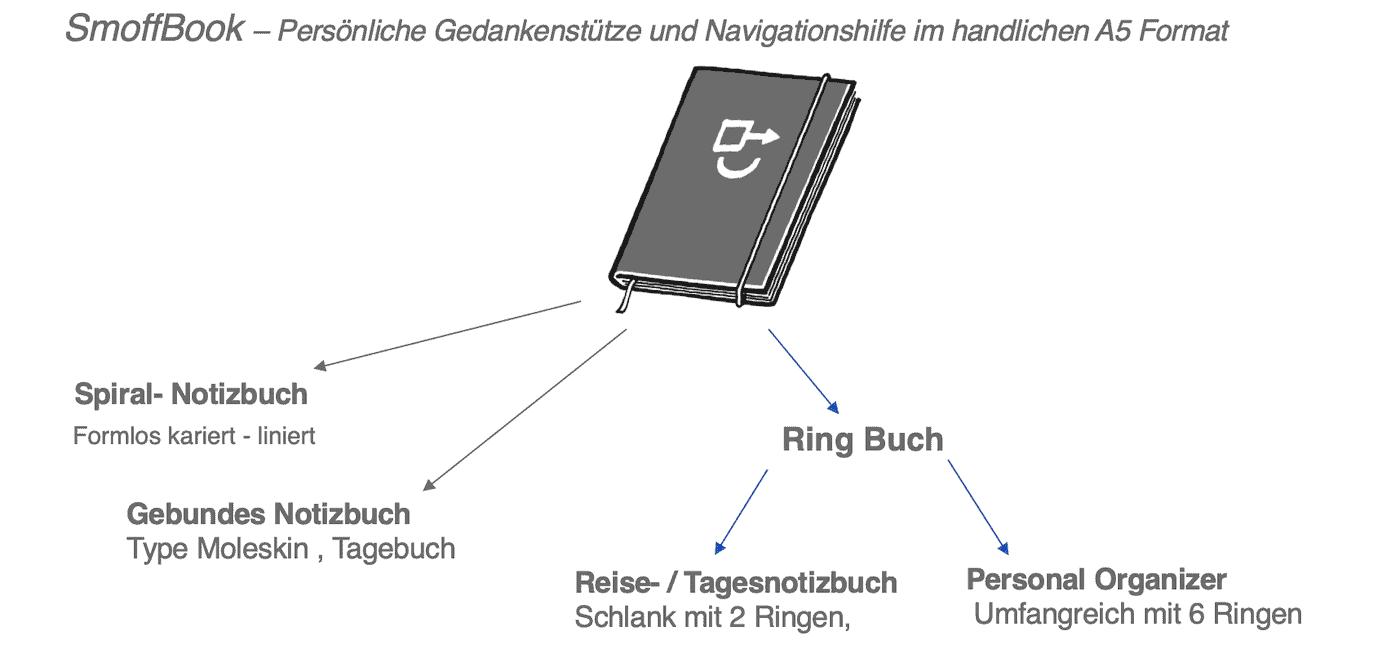 SmoffBook Formen Übersicht