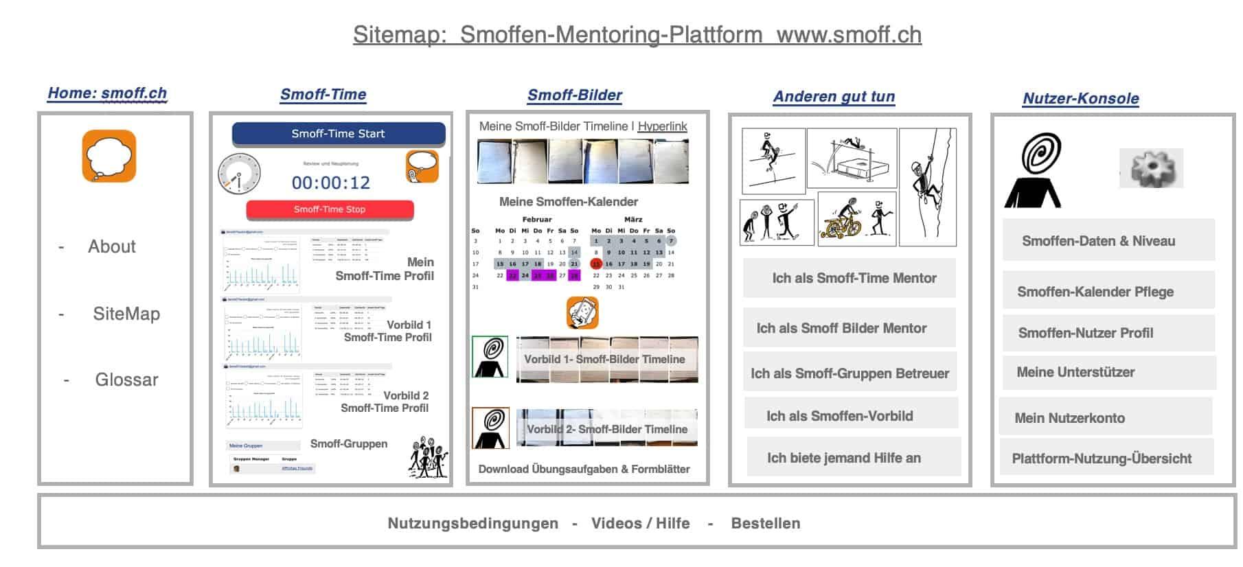 Sitemap der Smoffen-Mentoring Plattform